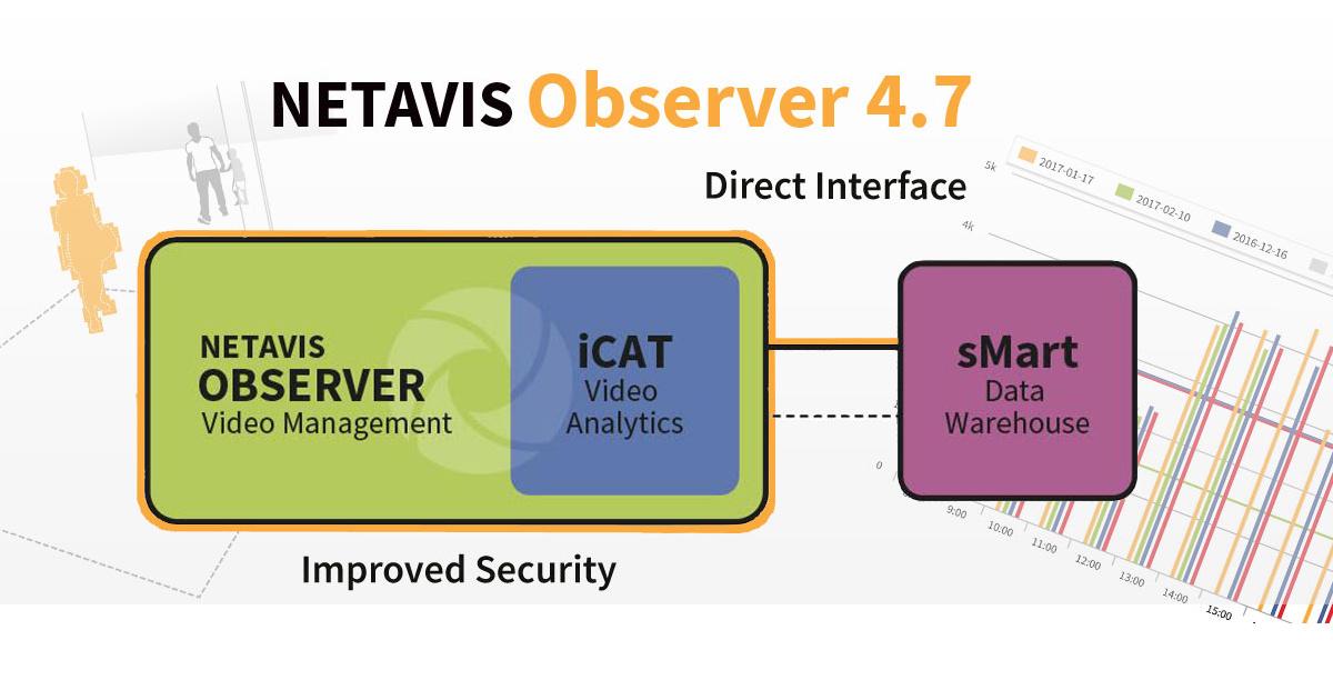CCTV MAG - NETAVIS VMS new version